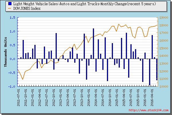 Light Weight Vehicle Sales: Autos and Light Trucks-<font color=red>Quartly Change</font>