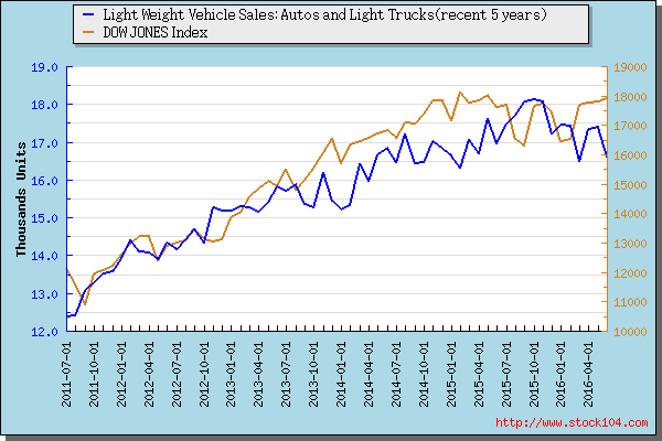 Light Weight Vehicle Sales: Autos and Light Trucks