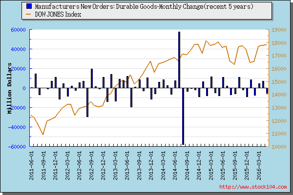 Manufacturers New Orders: Durable Goods-<font color=red>Quartly Change</font>