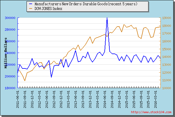 Manufacturers New Orders: Durable Goods