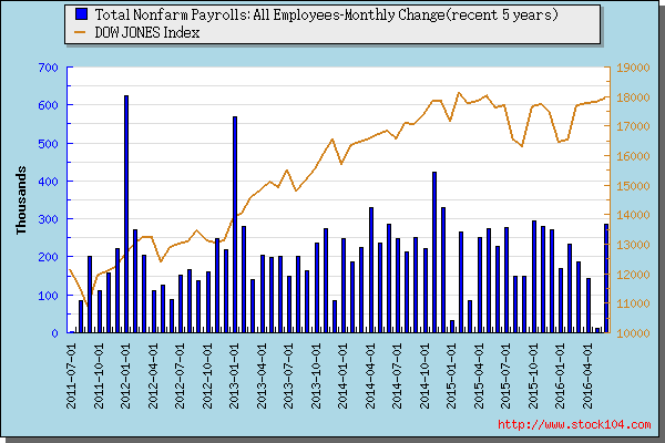 Total Nonfarm Payrolls: All Employees-Monthly Change