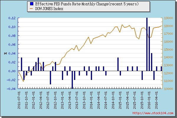 Effective FED Funds Rate-Monthly Change