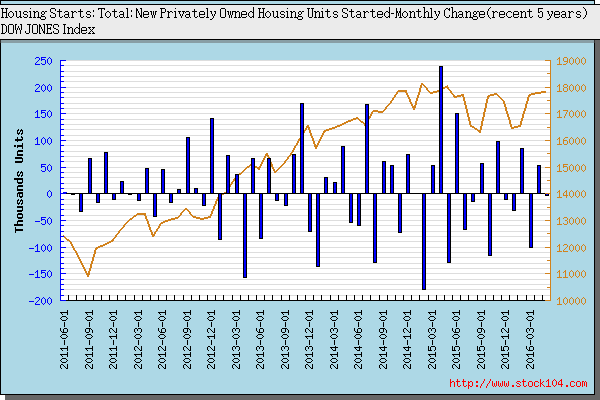 Housing Starts: Total: New Privately Owned Housing Units Started-<font color=red>Quartly Change</font>
