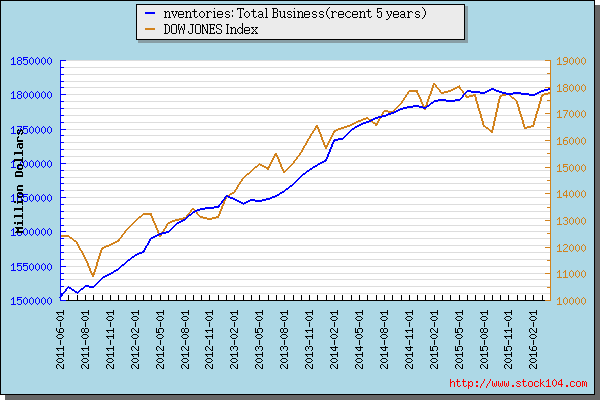 Inventories: Total Business