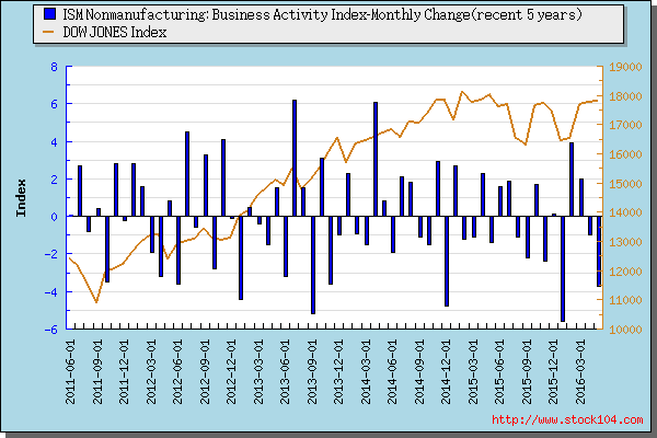 ISM Nonmanufacturing: Business Activity Index-<font color=red>Quartly Change</font>