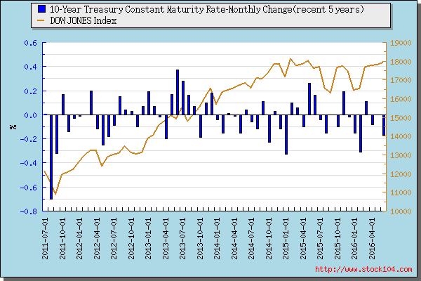 10-Year Treasury Constant Maturity Rate